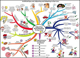 eye-mindmap-small1