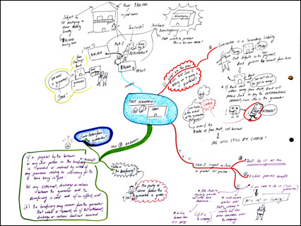 fact-scenario-mindmap-small