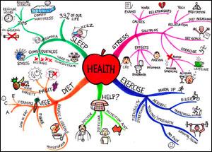 Health mindmap