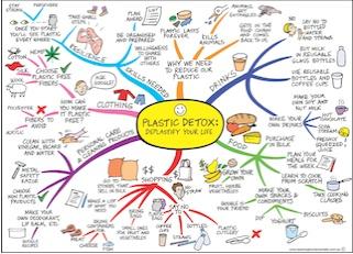 plastics mindmap small