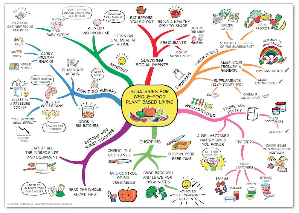 whole-food plant-based mind map