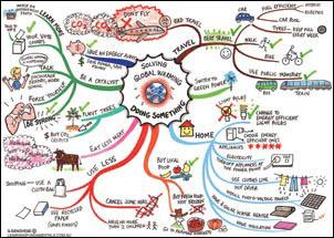 small global warming mindmap